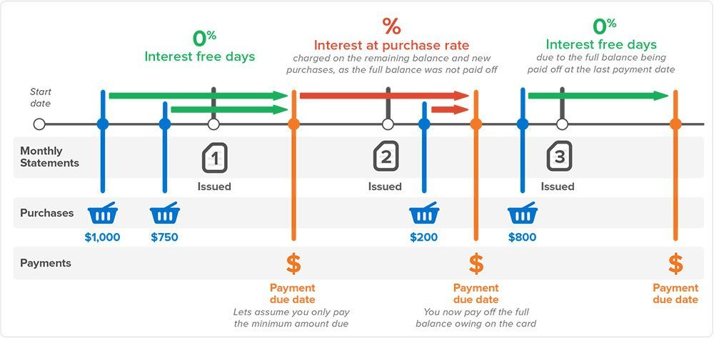 How credit card interest-free days work Finder SG