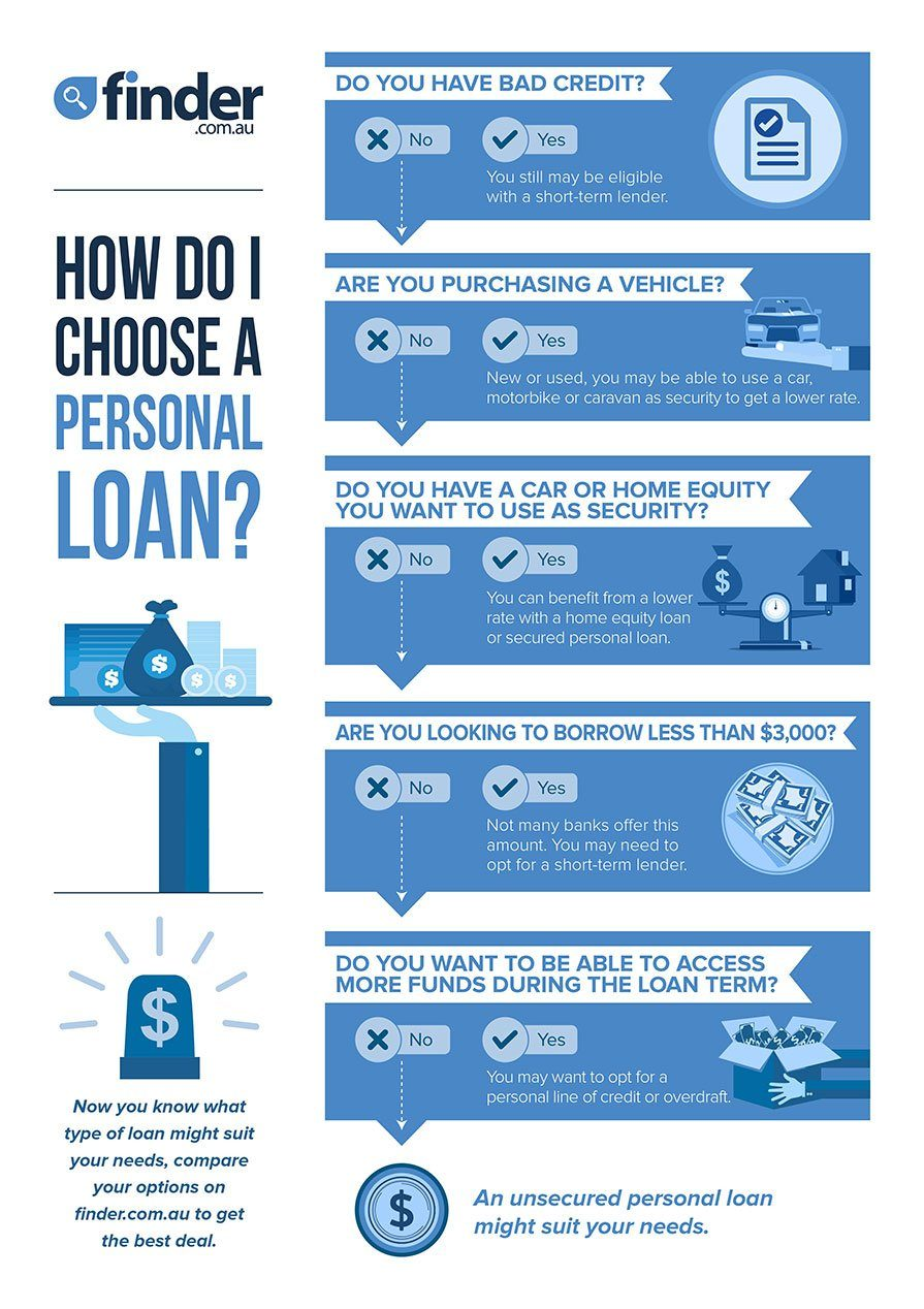 Compare Personal Loans For 2021 Finder Indonesia