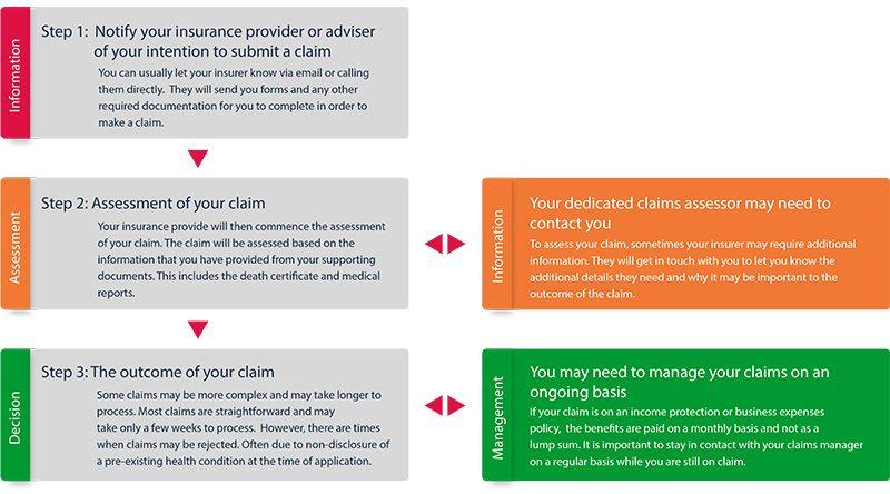 How to Make a Life Insurance Claim | finder.com.au