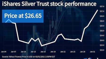 Silver prices rally after Reddit frenzy – here's how to invest