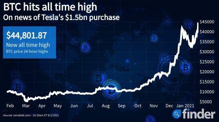 Elon Musk's Tesla reveals US$1.5 billion Bitcoin holding
