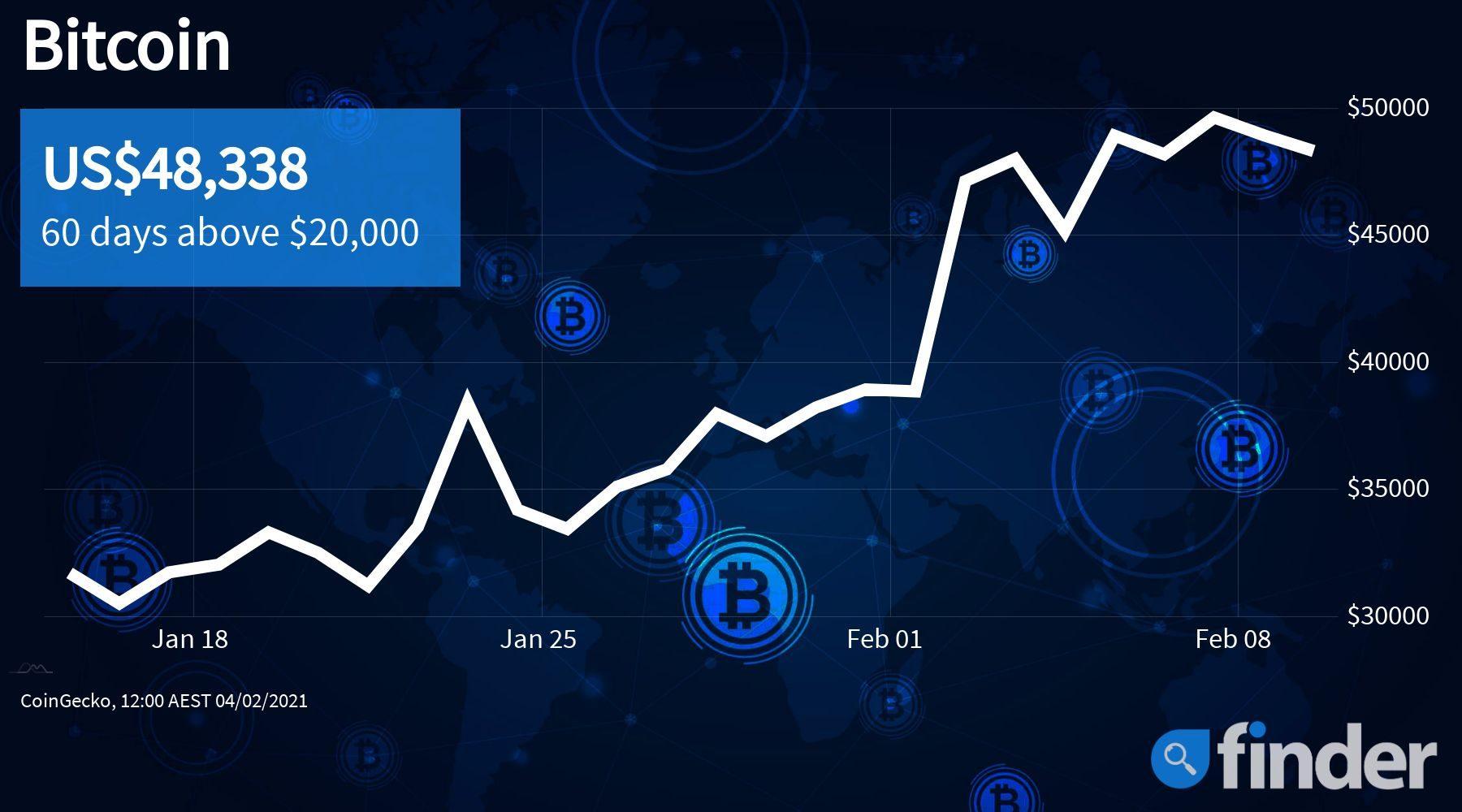bitcoinprice16feb_finder_1800_1000