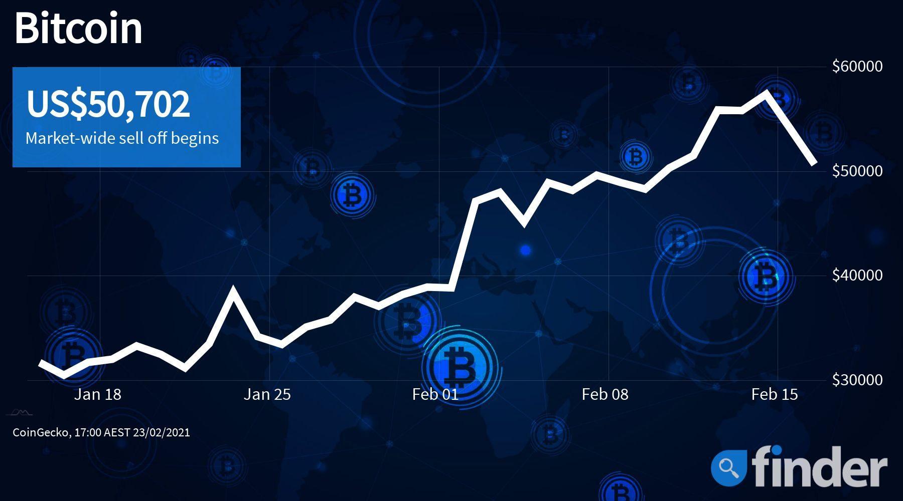bitcoinprice23feb_1800x1000_finder