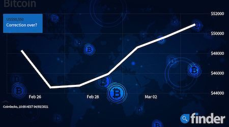 Bitcoin price rebounds 21% in 4 days as Canada's Bitcoin ETF stuns markets