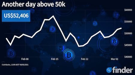 Bitcoin price ascends as another multi-billionaire enters the market