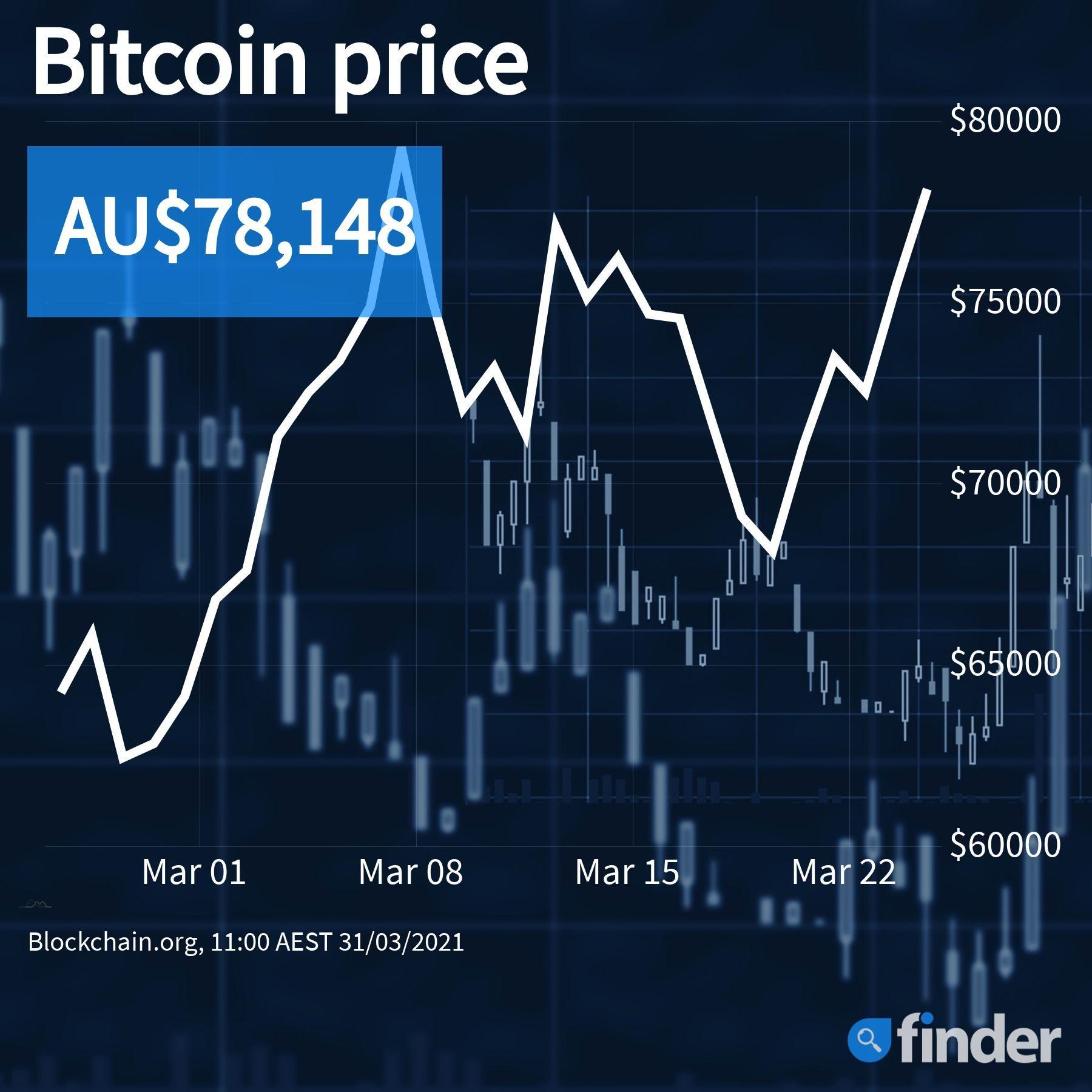 Bitcoin To Aud Converter
