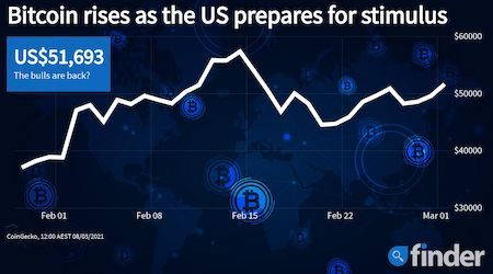 How $1.9 trillion of stimulus could push Bitcoin's price to a new all time high