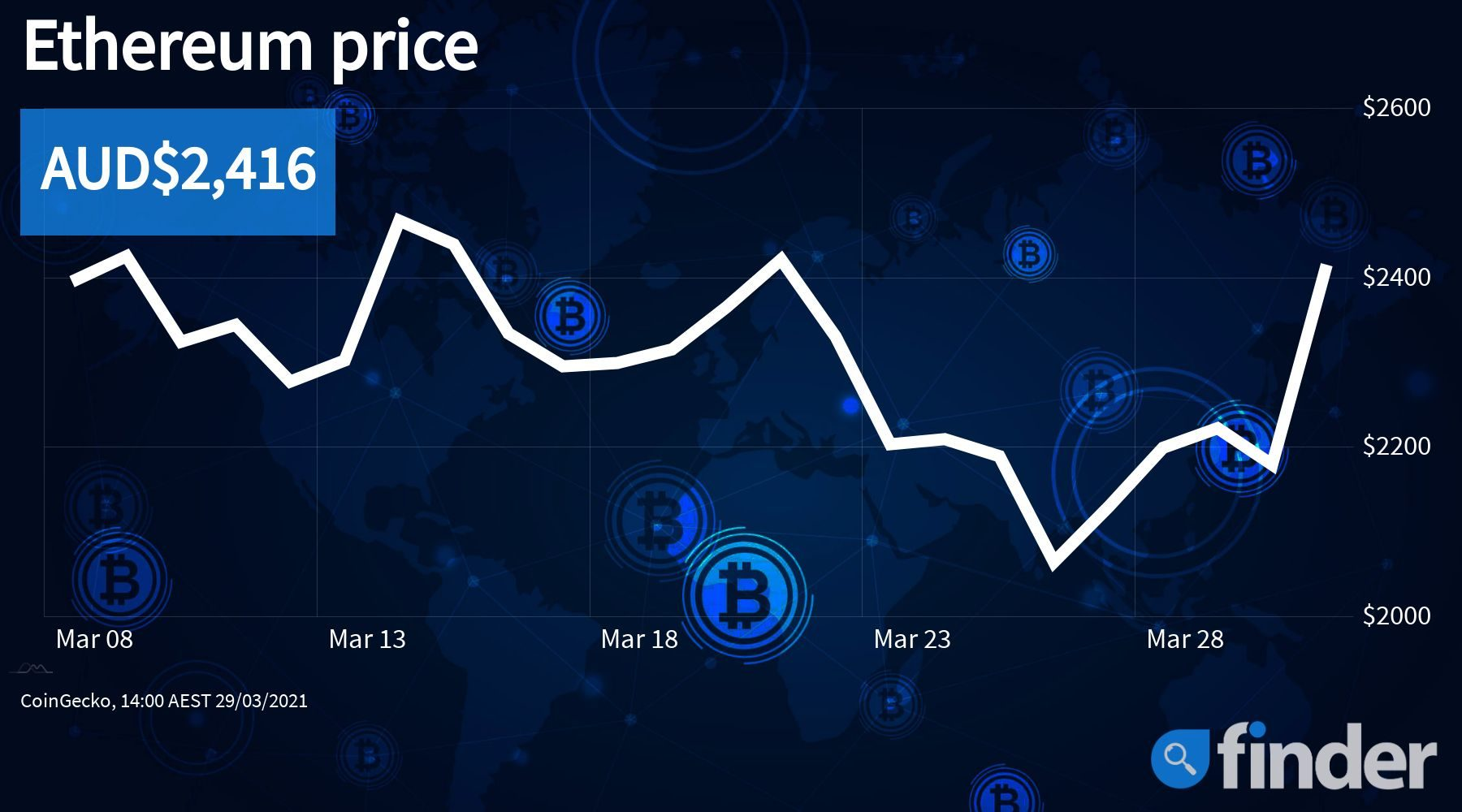 etherprice310321_finder_1800x1000