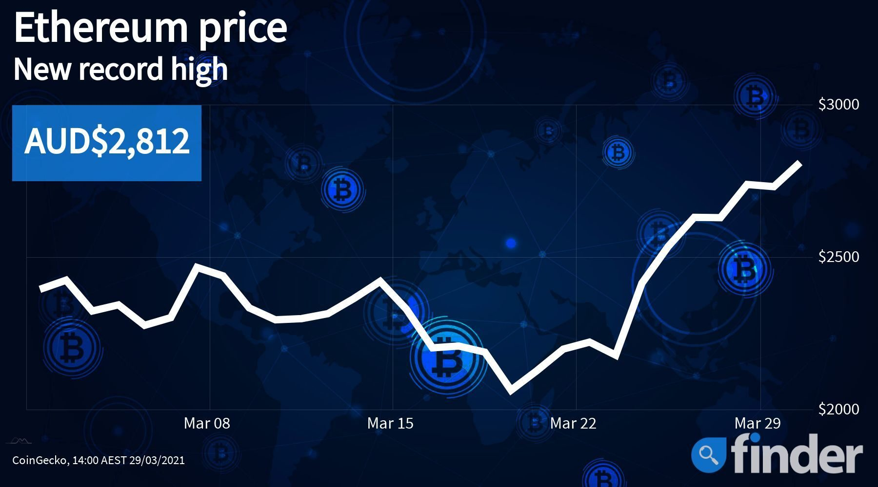 ethpricedaily06april_finder_1800x1000