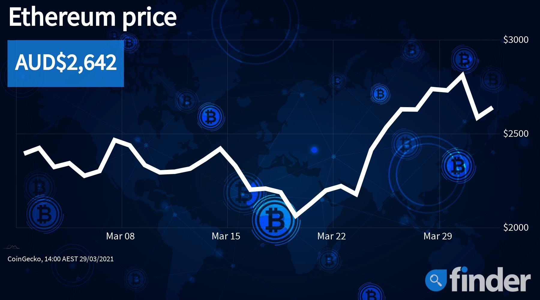 Crypto market dives but Ethereum's price remains strong – here's why