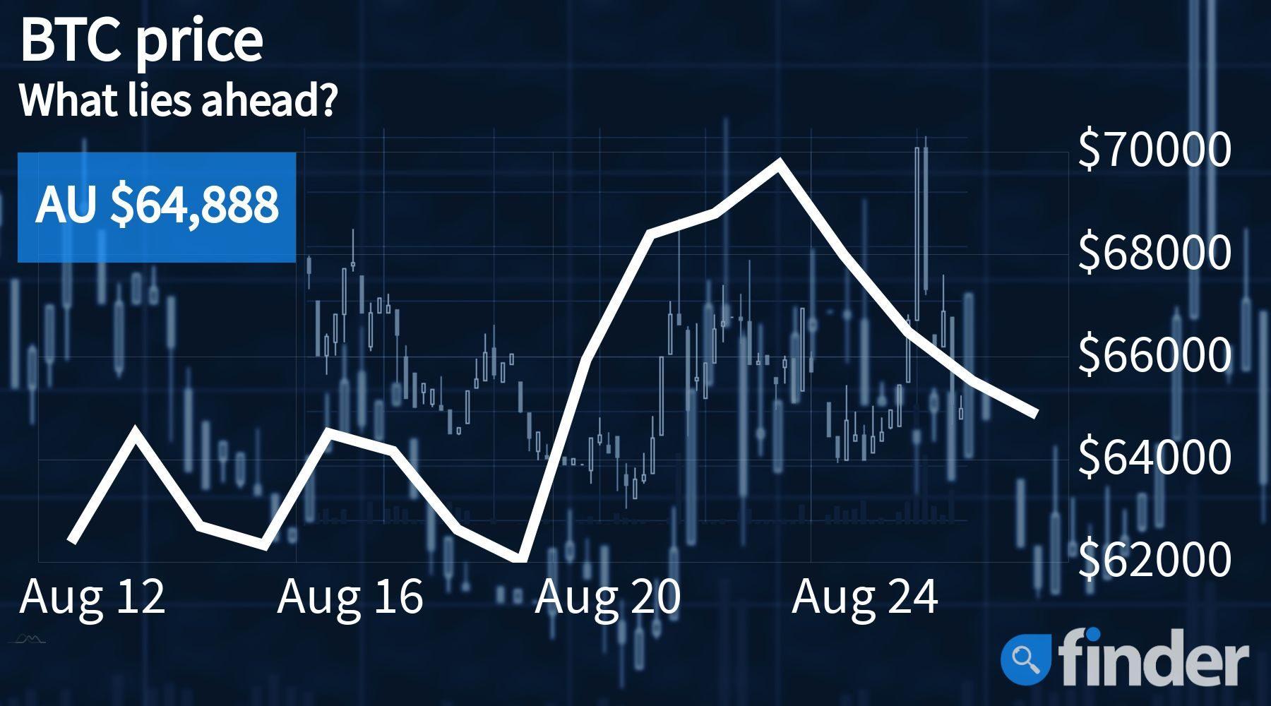 Expert analysis: Bitcoin price set to drop to AU $60,000 - finder.com.au