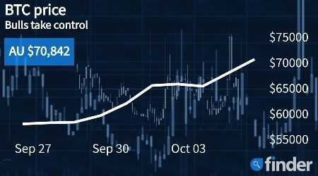 Bitcoin's price defies predictions as bulls take control once again