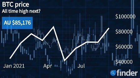 Bitcoin's price inches in on all-time high as experts project an AUD$100k year-end valuation