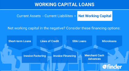 Working capital loans: Are they a good idea?