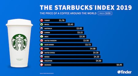 Finder's Starbucks Index 2019