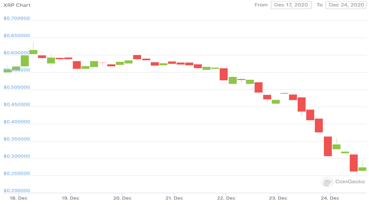 A chart showing the price of XRP over the last week, declining from 60 cents to below 30.