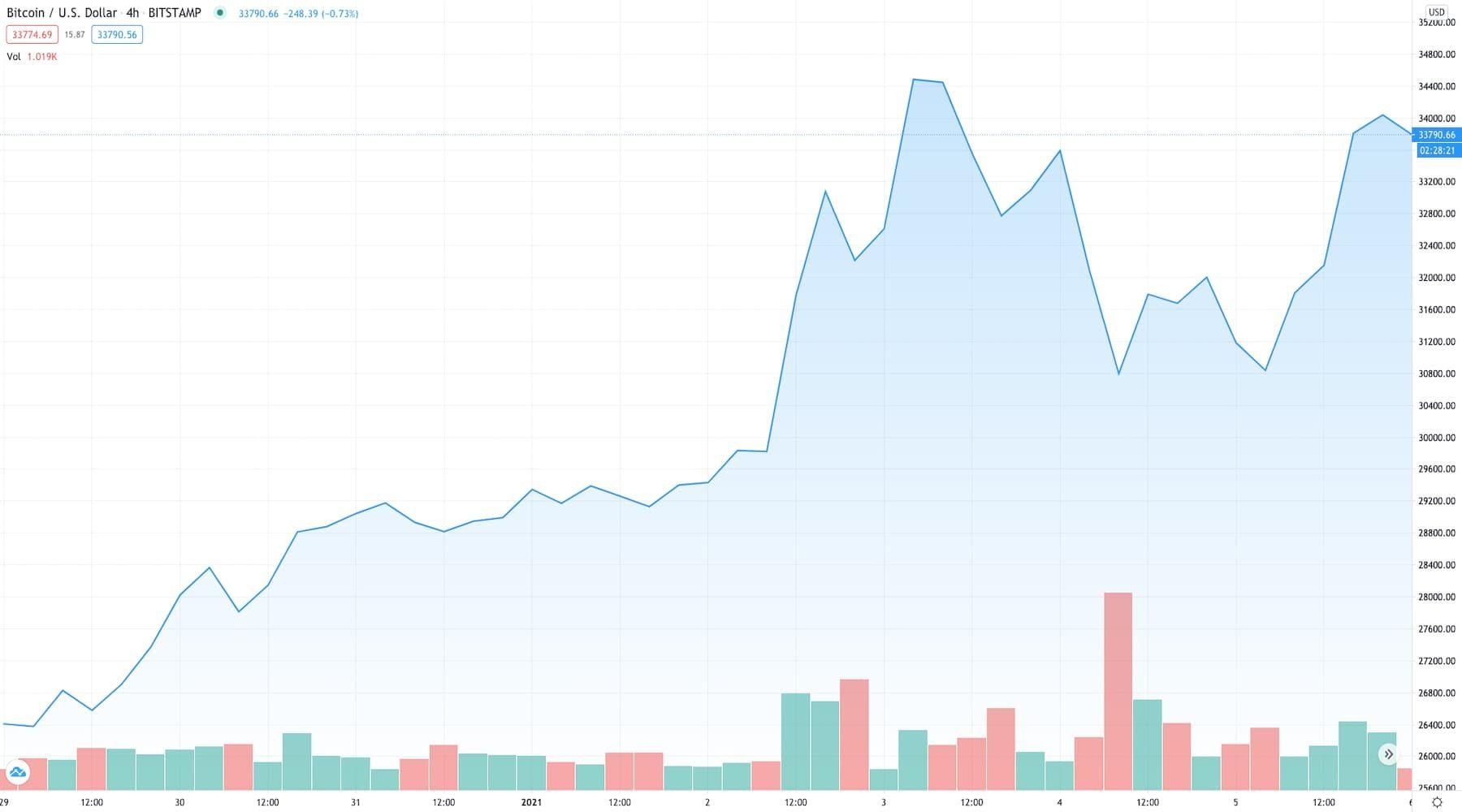 Bitcoin price update: Volatility peaks as price stalls
