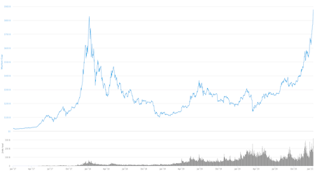 Bitcoin price update: Bitcoin smashes through $30,000 to $34,000 in less than a day