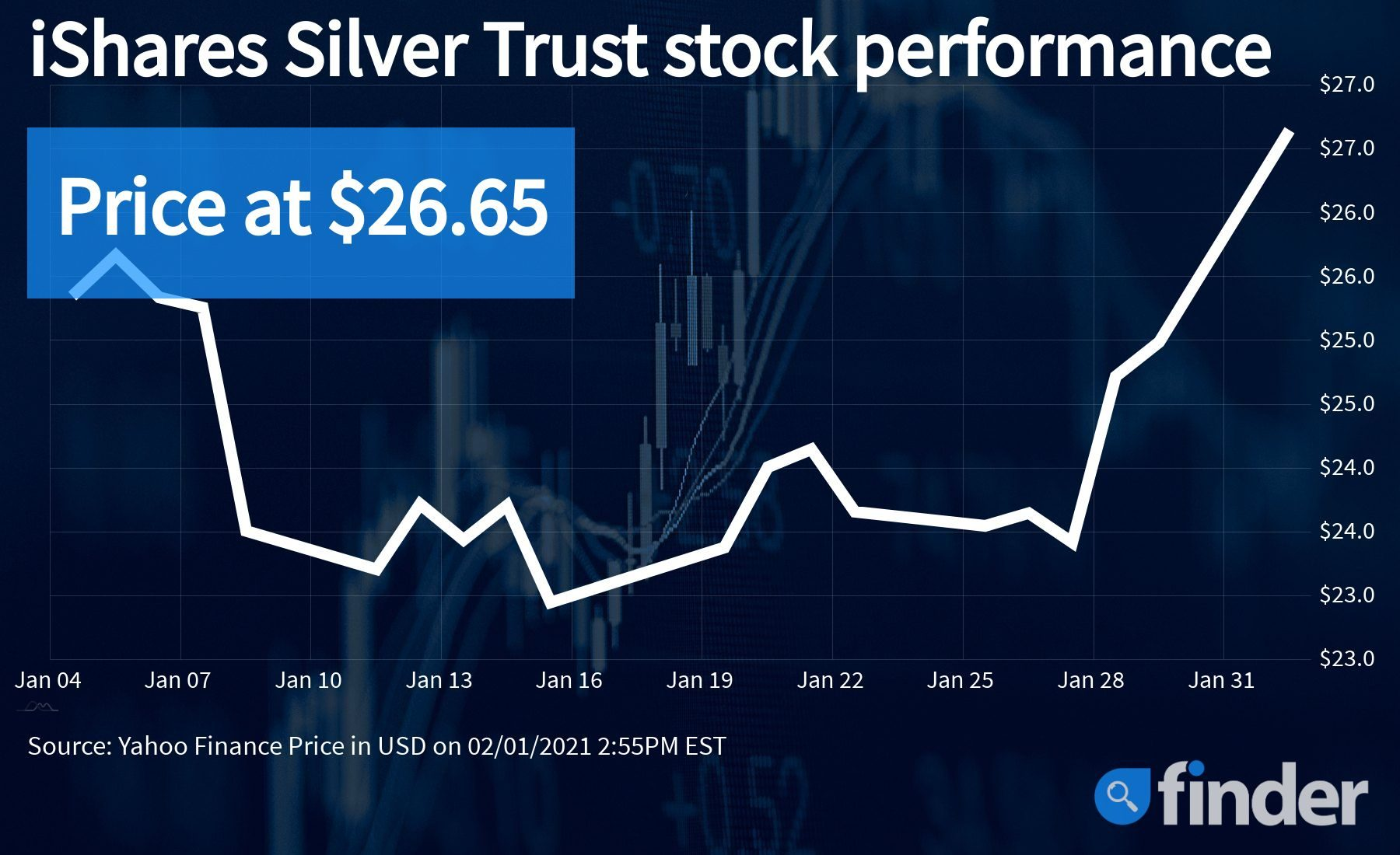 Media reports Redditors are targeting silver, but WallStreetBets denies the push