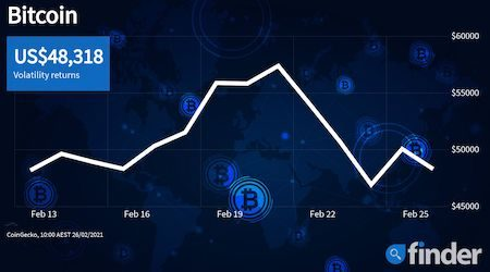 Bitcoin volatility at 6-month high as price direction looks uncertain