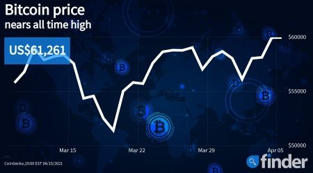 Bitcoin price breaks out, surpassing $60,000