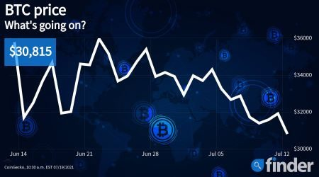 Bitcoin price analysis: Opportunity as a short-term bounce might be on the cards