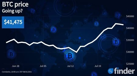 Bitcoin price analysis: Technical indicators suggest a new bull run is on the way