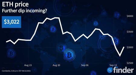 Ethereum price struggles despite positive data from derivatives markets