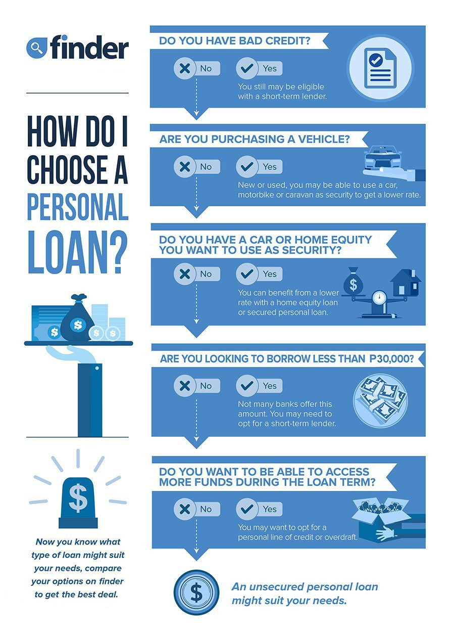 Compare Personal Loans From Php30 000 Up To Php1 000 000 Finder Philippines