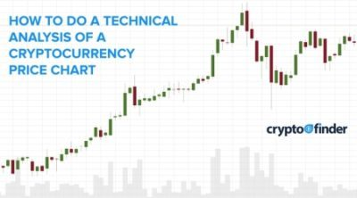 How to do a technical analysis and read the cryptocurrency market