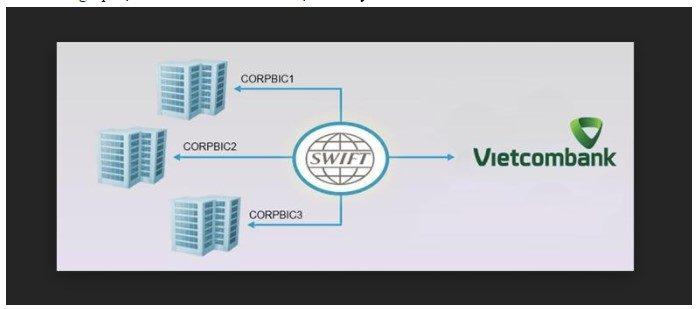 Swift Code là gì? Swift Code của Vietcombank
